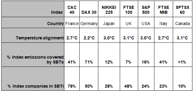 Temperature alignment of G7 stock indexes