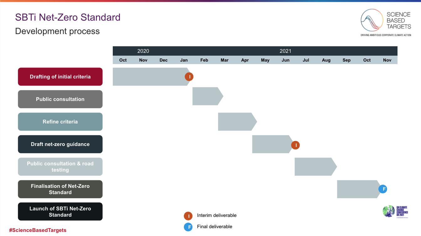 SBTi Net-Zero Timeline