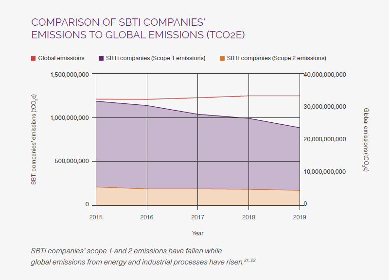 Más de 330 empresas con objetivos basados en la ciencia reducen en una cuarta parte sus emisiones